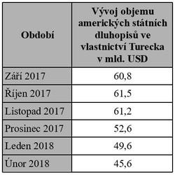Vývoj objemu amerických státních dluhopisů ve srovnání s Tureckem