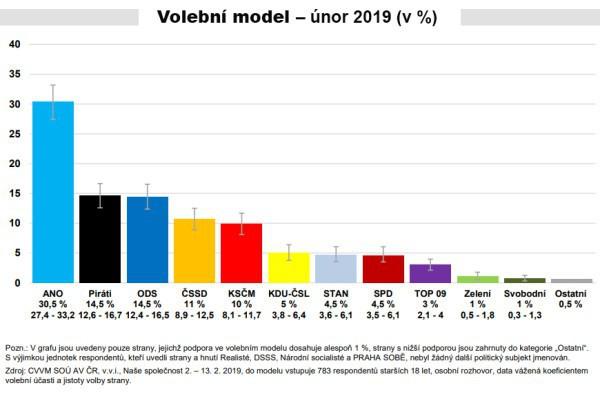 Volební model - únor 2019