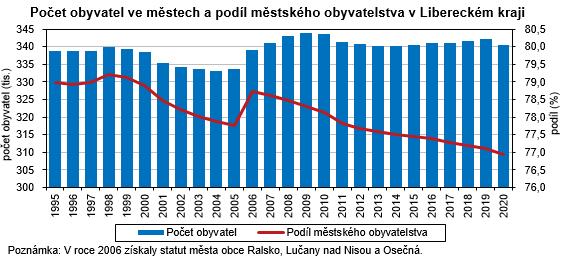 Graf - Počet obyvatel ve městech a podíl městského obyvatelstva v Libereckém kraji