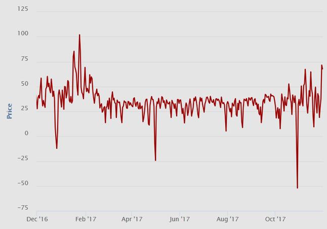 Německo - graf ceny spotové elektřiny