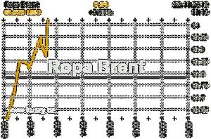 Online graf vývoje ceny komodity Ropa Brent