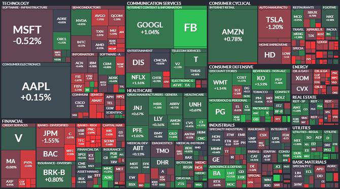 S&P 500 - 29. března 2021, zdroj: Finviz
