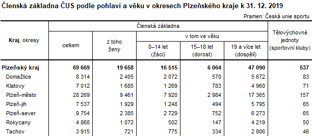 Tabulka: Členská základna ČUS podle pohlaví a věku v okresech Plzeňského kraje k 31. 12. 2019