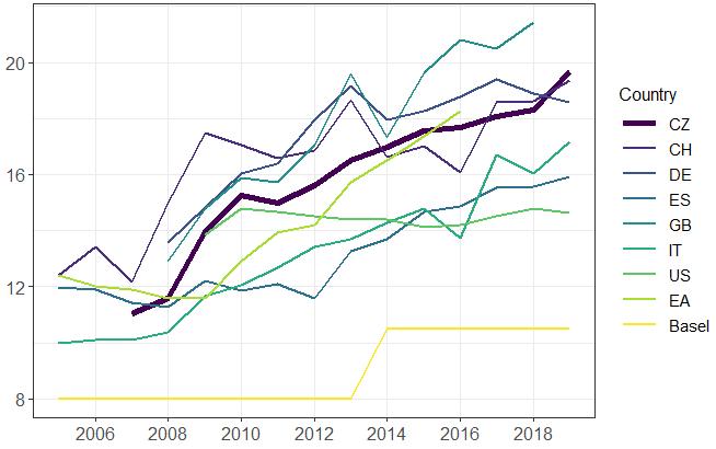 Obrázek 2: Kapitálový poměr v mezinárodním srovnání (v %)