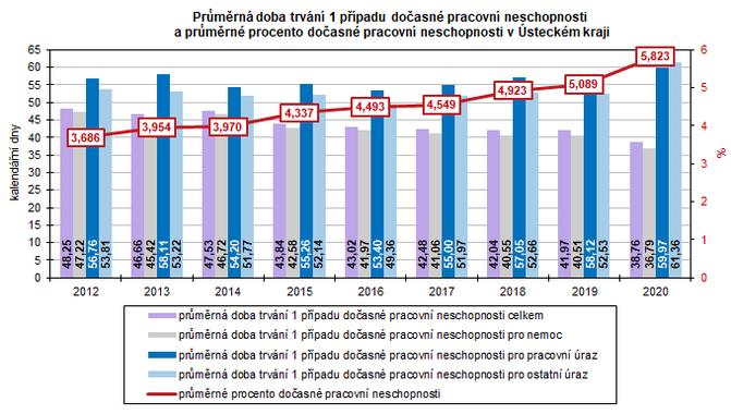 Průměrná doba trvání 1 případu dočasné pracovní neschopnosti  a průměrné procento dočasné pracovní neschopnosti v Ústeckém kraji