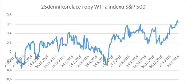 25denní korelace ropy WTI a indexu S&P 500