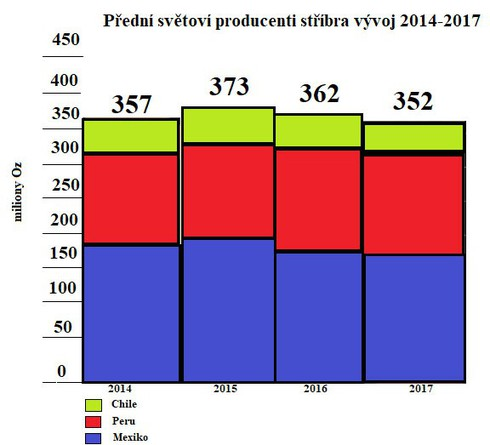 Přední světoví producenti stříbra - vývoj 2014 - 2017