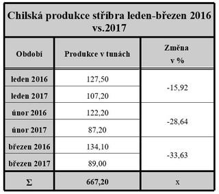 Chilská produkce stříbra leden-březen 2016 vs.2017