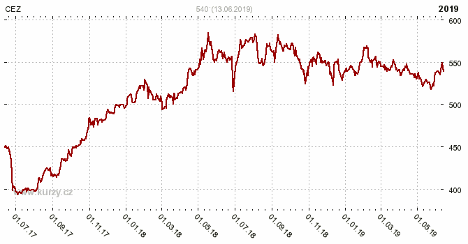 CEZ, ČEZ - ČESKÉ ENERGETICKÉ ZÁVODY - Graf ceny akcie cz