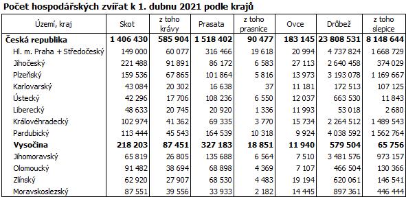 Počet hospodářských zvířat k 1. dubnu 2021 podle krajů