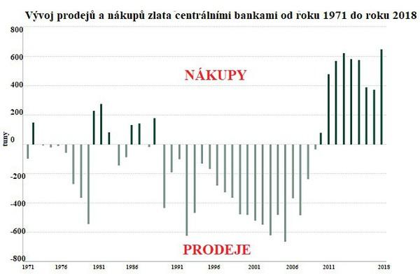 Vývoj prodejů a nákupů zlata centrálními bankami od roku 1971 do roku 2018