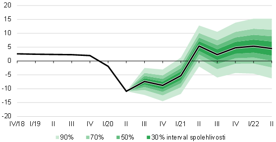 Prognóza HDP – listopad 2020 – graf 3
