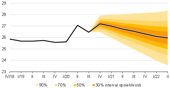 Prognóza kurzu CZK/EUR – listopad 2020 – graf 5