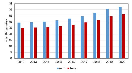 Medián hrubých mezd podle pohlaví v hl. m. Praze v letech 2012–2020