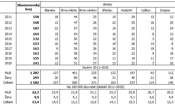 Tab. 1 Sebevraždy v okresech Jihomoravského kraje
