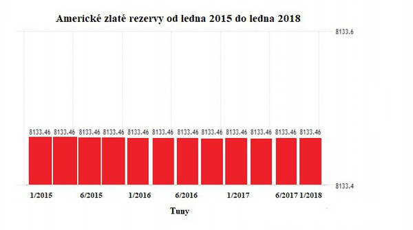 Americké zlaté rezervy od ledna 2015 do ledna 2018