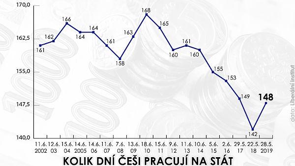 Kolik dní Češi pracují na stát
