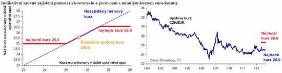 EURCZK zajištění pomocí risk-reversalu