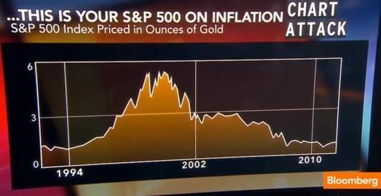 Kolik uncí zlata stál při aktuálních cenách index S&P 500?