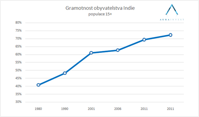 graf_indie_gramotnost