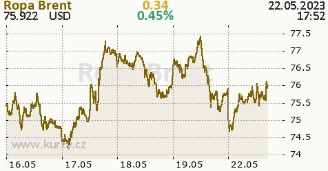 Forex cena ropy online