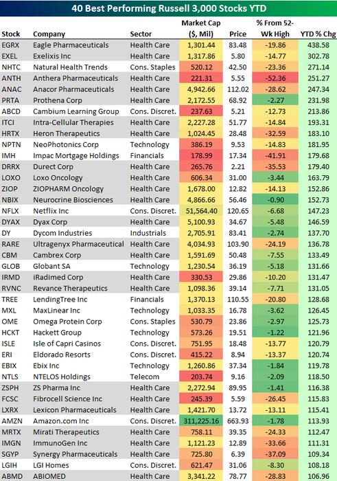 40 nejvýkonnějších akcií indexu Russell 3000 v roce 2015 (do 18. listopadu včetně)