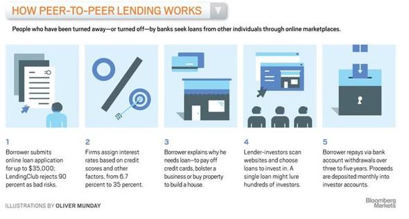 Peer to peer lending a kauza Lending Club