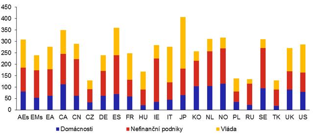 Graf 3: Zadluženost domácností, nefinančních podniků a vládních institucí ve vybraných zemích a jejich skupinách v poměru k HDP ke konci 2020 (v %)