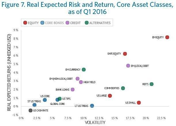 Reálné výnosy různých typů aktiv