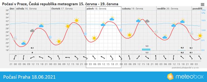 Počasí Praha 18.6.2021