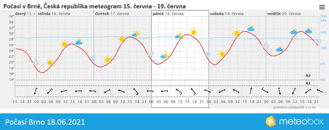 Počasí Brno 18.6.2021
