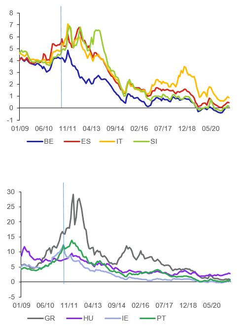 Graf 1 – Vývoj výnosů státních dluhopisů vybraných zemí eurozóny