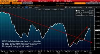 inflace bric Pomůže nám zlato odhalit, jak jsou na tom vlastně trhy?