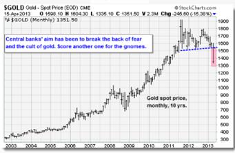 vyvoj ceny spotoveho zlata Pomůže nám zlato odhalit, jak jsou na tom vlastně trhy?