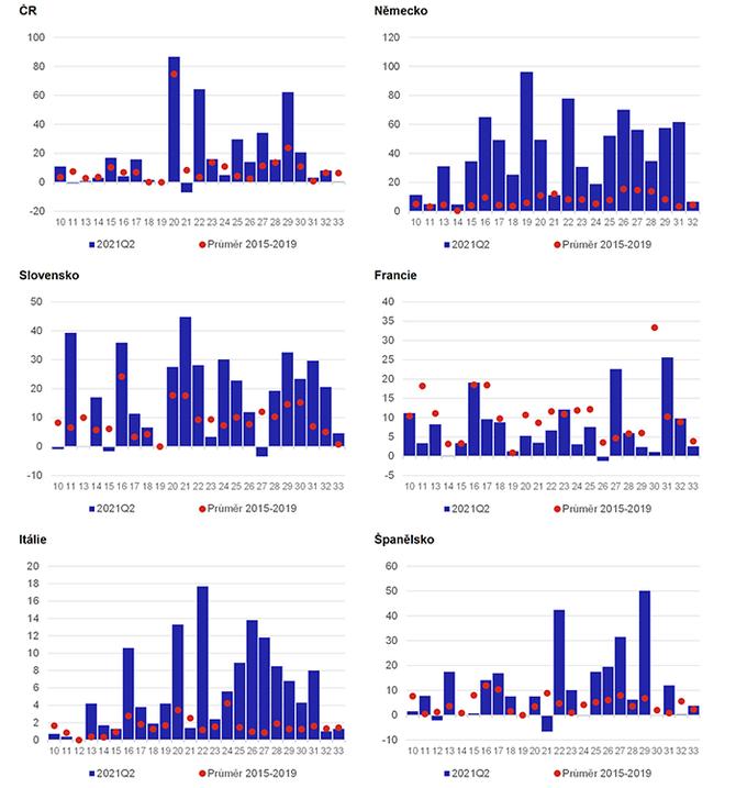 Graf 3 – Podíl firem hlásících obtíže s dodávkami vybavení (%)