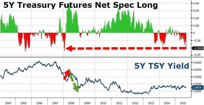 Čisté pozice u 5letých dluhopisů jsou silně short