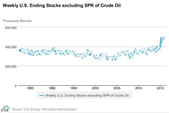crude oil weekly storage report finilacom