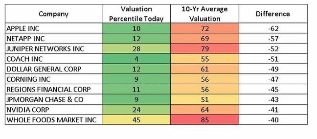 Percentil valuací aktuální a průměrný