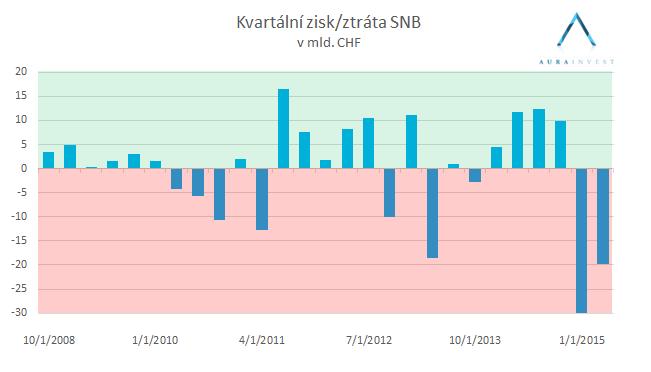 Výsledky hospodaření SNB