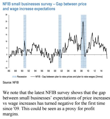 Firmy očekávají výraznější růst mezd než cen, což znamená tlak na marže
