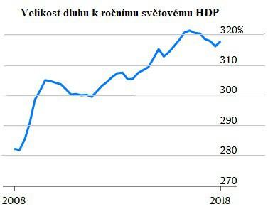 Velikost dluhu k ročnímu světovému HDP