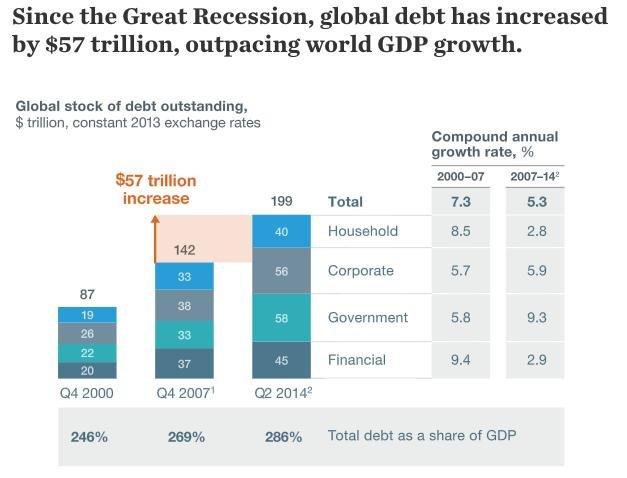Vývoj zadlužení