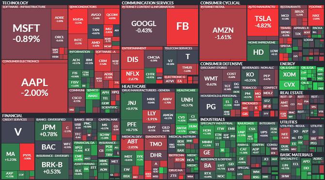 S&P 500 - 24. března 2021